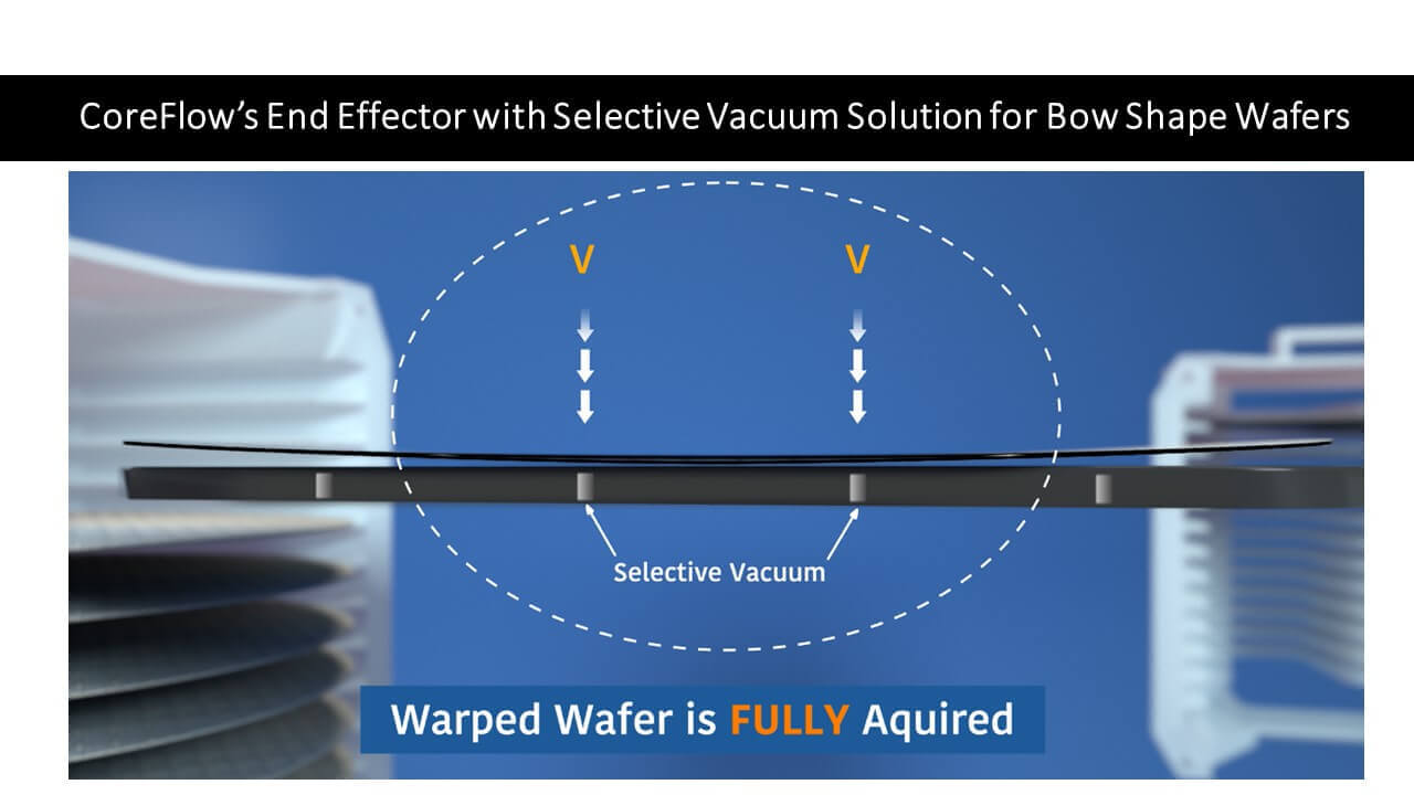 CoreFlow's Innovative Selective Vacuum Solution Successfully Grips Warped and Bowed Semiconductor Wafers.